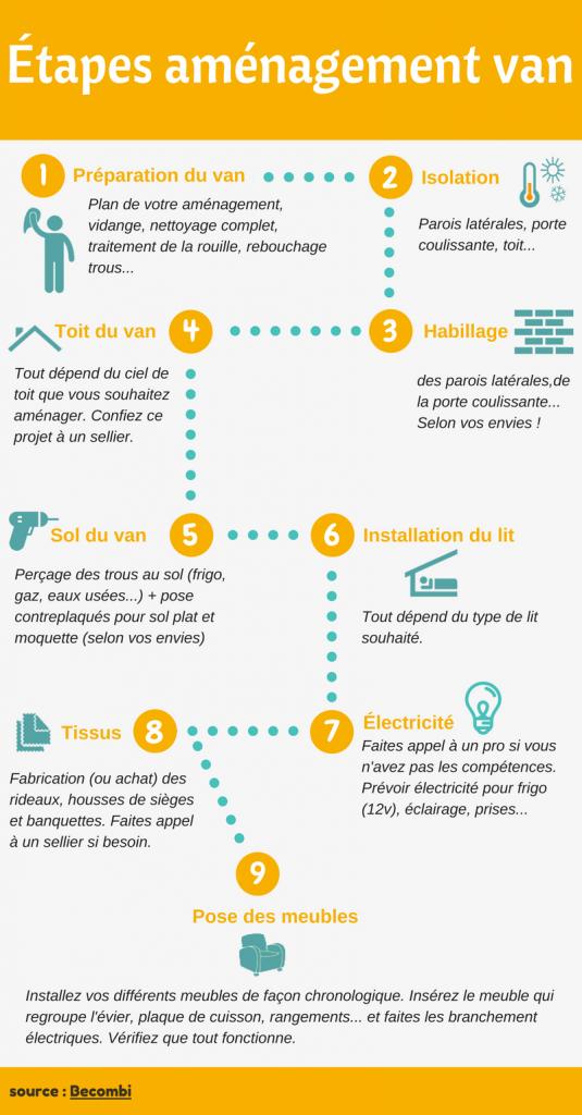 Les étapes d'aménagements d'un van